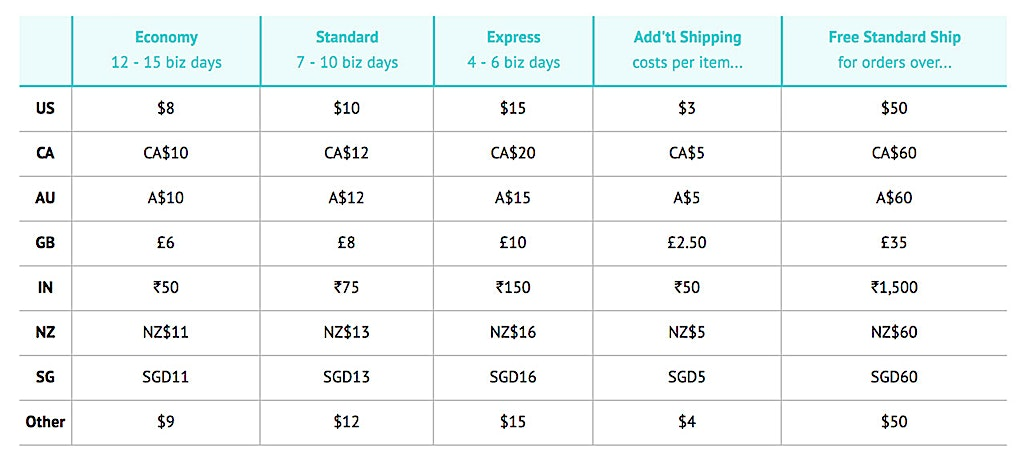 This is how much Parabo Press Shipping costs as of July 29, 2018